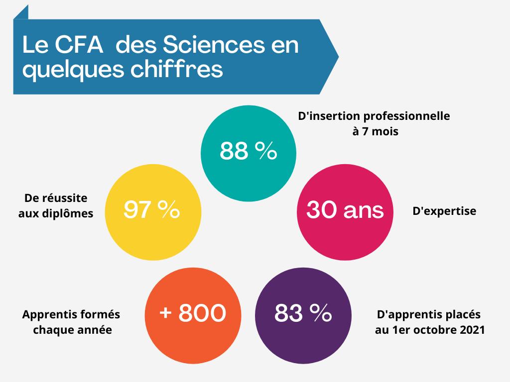Les chiffres du CFA des Sciences